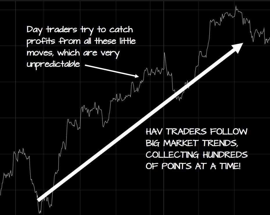 HAV Trading methods